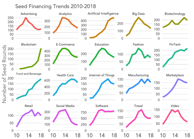 seed finance trends